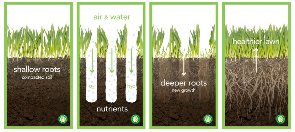 Aeration And Over Seeding All Terrain Grounds